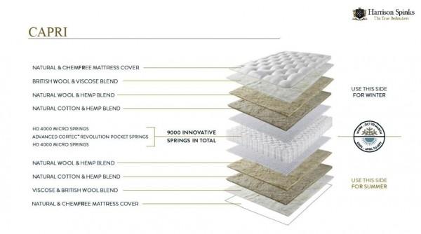 Harrison Capri mattress design